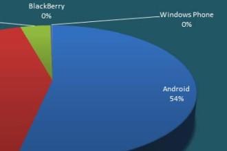 crescita android